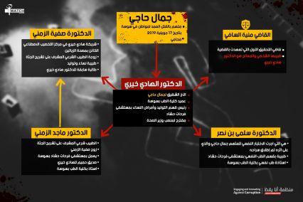 شبكة علاقات الهادي خيري في خدمة إفلات أخيه من العقاب