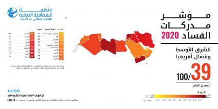 مؤشر مدركات الفساد لسنة 2020