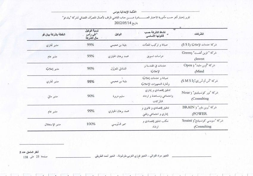 قائمة في الشركات التي تم استعمالها من قبل 7 مديرين بشركة Bien Vu لنهب اموالها