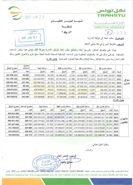 احصائيات نقل تونس تكشف انفاق الشركة ل7 مليون دينار على الساعات الاضافية لتقنيي وسواق المترو بين سنتي 2010 و2016