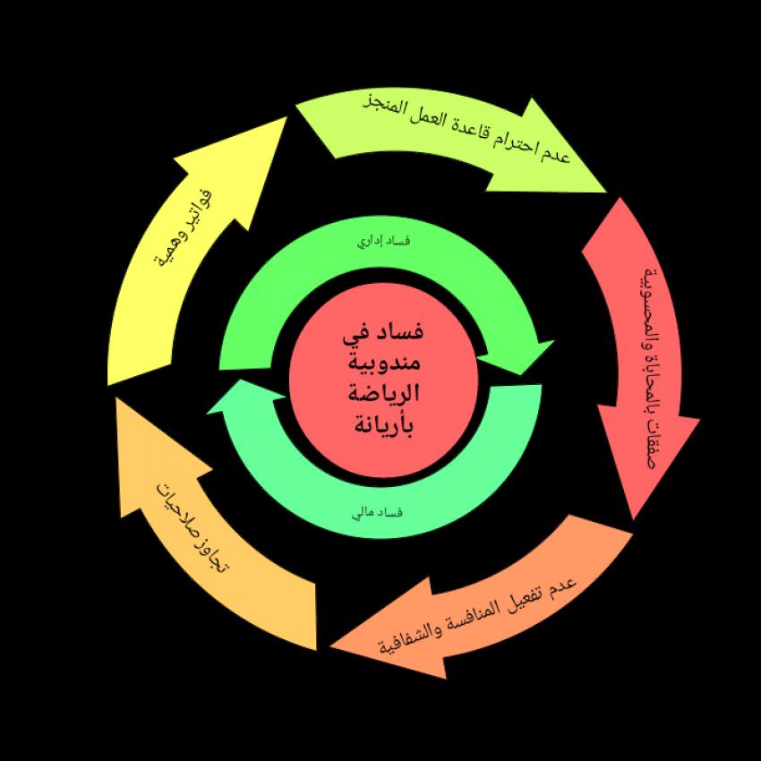 عينة من مختلف أوجه الفساد الإداري والمالي في مندوبية الرياضة بأريانة