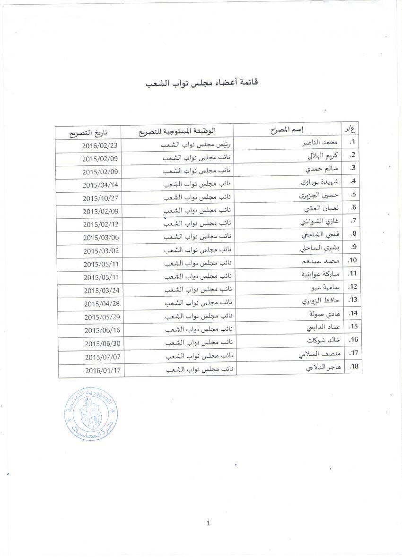 18 نائبا فقط صرحوا بمكاسبهم الى حدود ديسمبر 2016