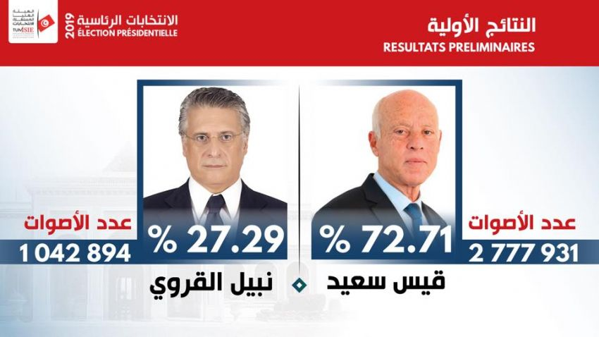 Official results by ISIE