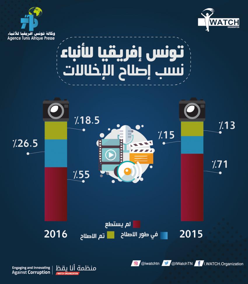 تراجع طفيف في الاخلالات غير المصلحة بوكالة تونس افريقيا للانباء