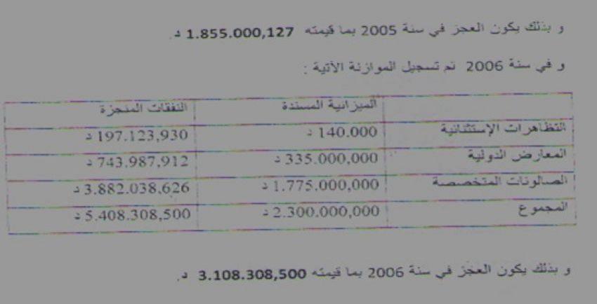 عجز بأكثر من 3 مليون دينار في 2006 بصندوق النهوض بالصادرات