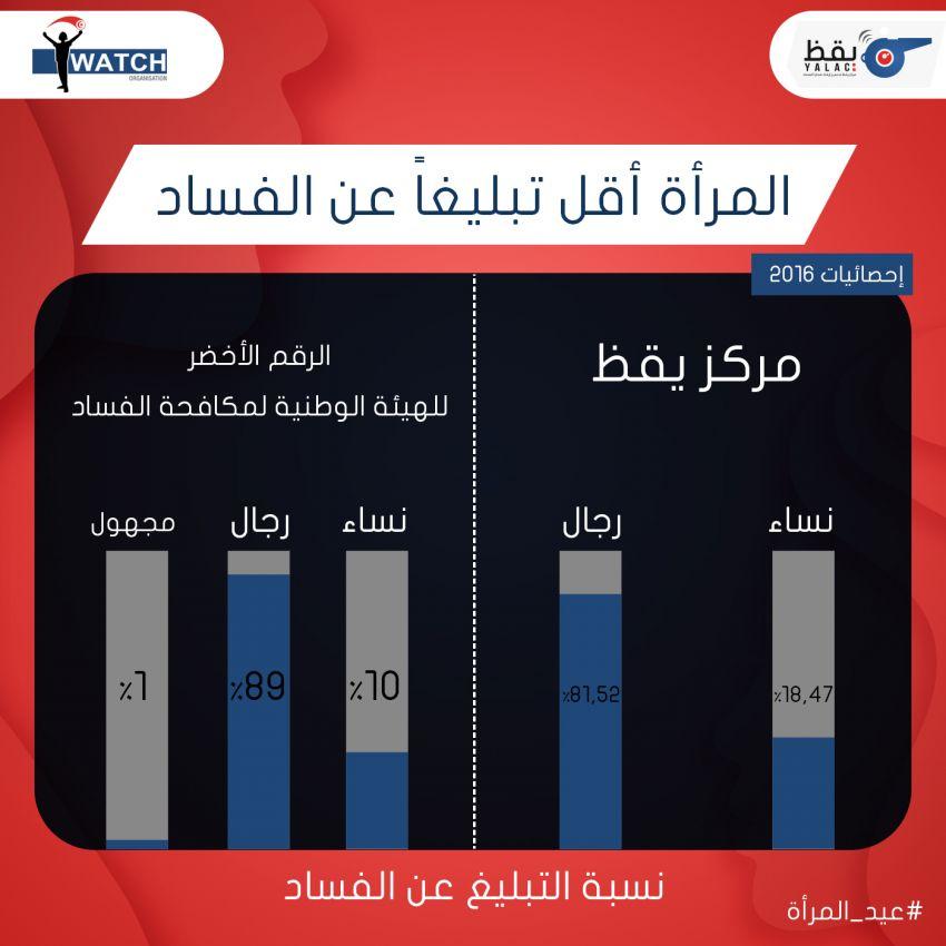 احصائيات التبليغ حسب الجنس بكل من مركز يقظ والهيئة الوطنية لمكافحة الفساد