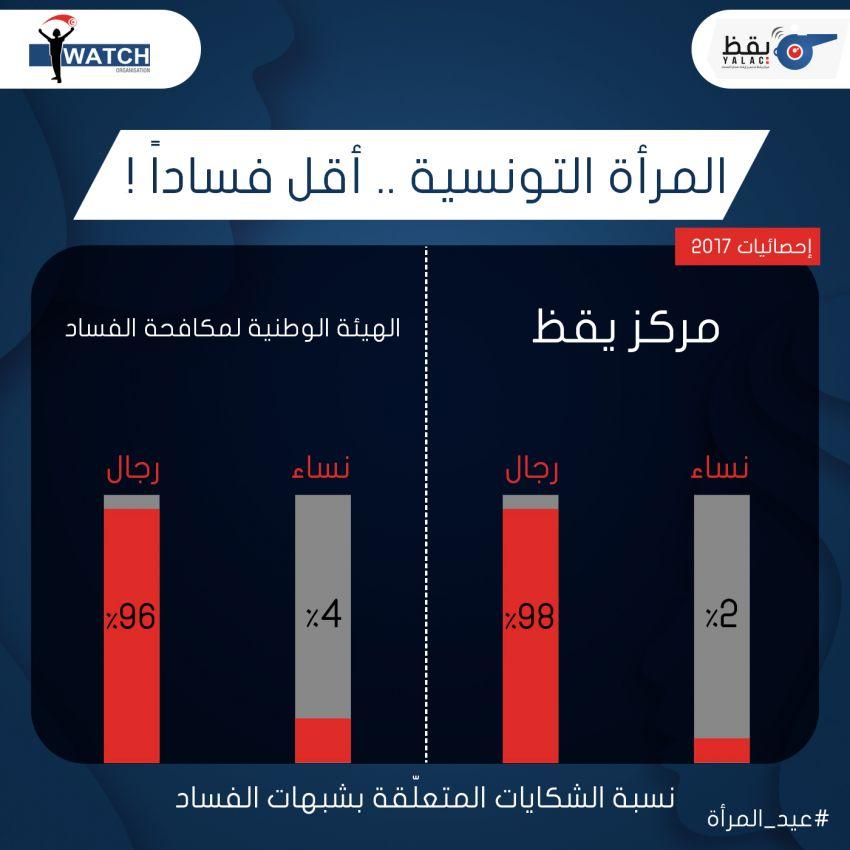 نسبة الشكايات المتعلقة بشبهات الفساد المقدمة ضد النساء والرجال