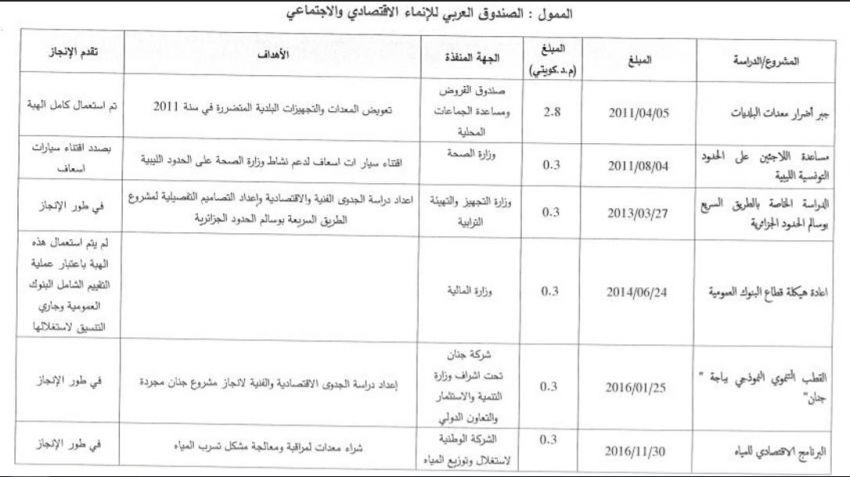 مقتطف من وثيقة الهبات الممنوحة لتونس يشير الى تاريخ وقيمة المساعدة التي حصلت عليها وزارة الصحة