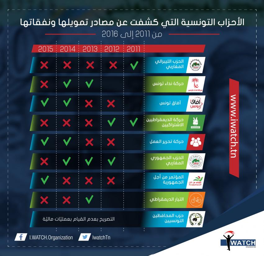 الأحزاب التونسية التي كشفت عن مصادر تمويلها ونفقاتها من 2011 إلى 2016