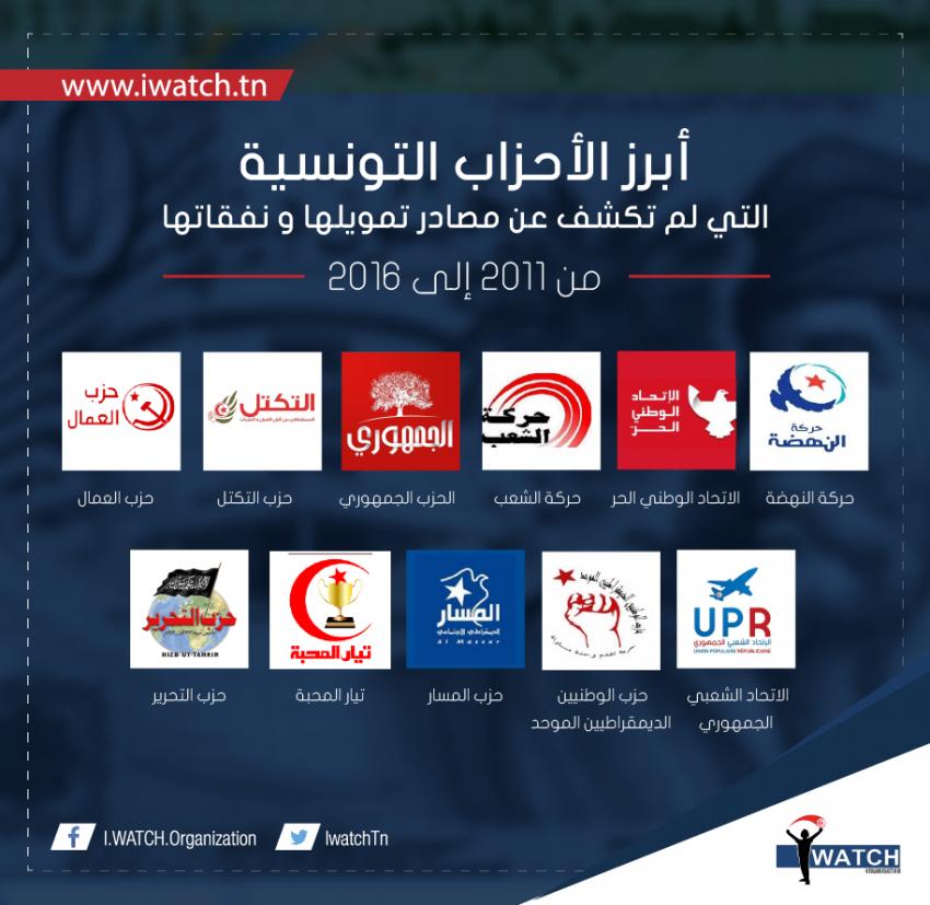 أبرز الأحزاب التونسية التي لم تكشف عن مصادر تمويلها ونفقاتها من 2011 إلى 2016