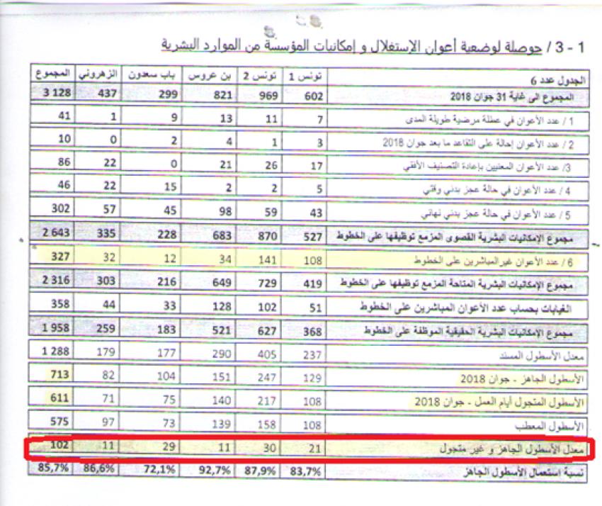 تقرير مديرية التنمية والمالية بشركة نقل تونس